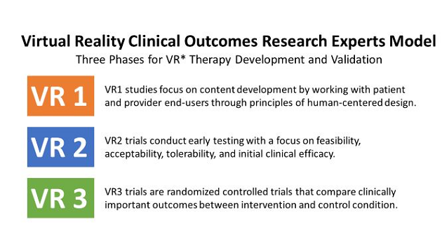 JMH - Recommendations for Methodology of Virtual Reality