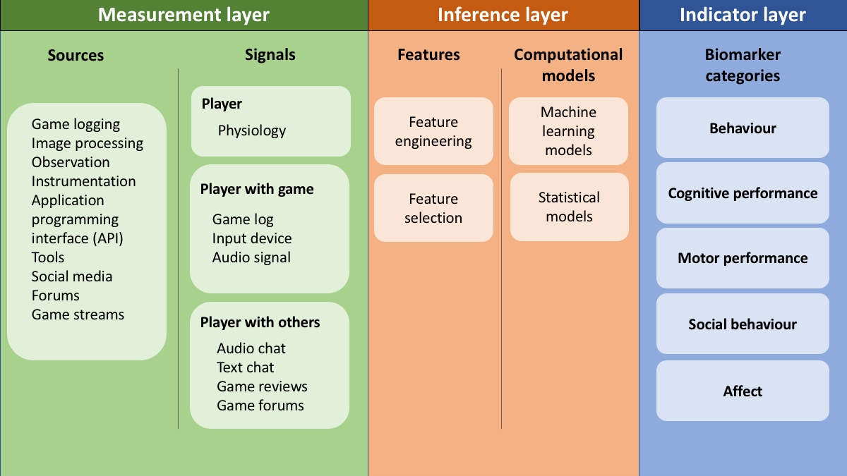 JMH - The Potential of Game-Based Digital Biomarkers for Modeling
