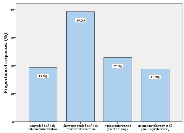 JMH - Public Attitudes Toward Guided Internet-Based Therapies: Web