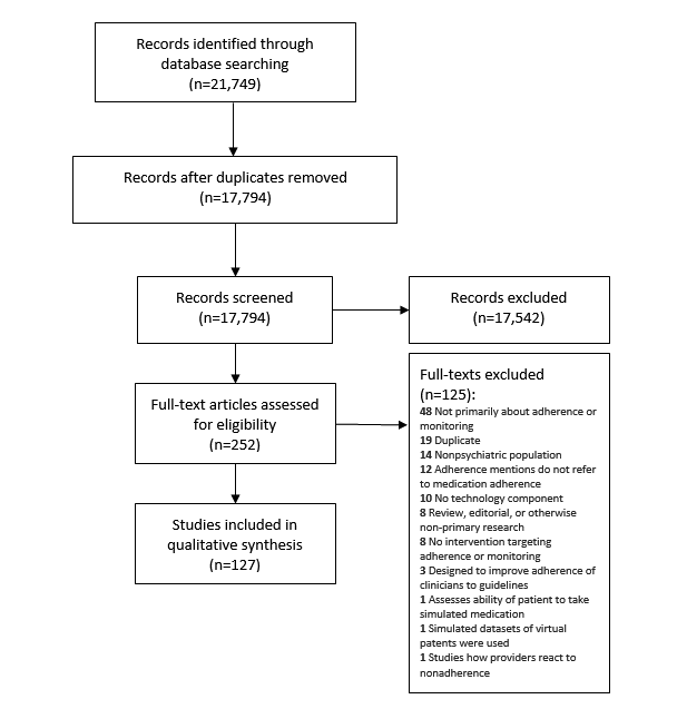 JMH - Technological Interventions for Medication Adherence in Adult