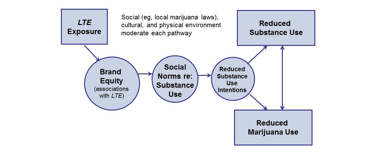 JMH - The Living the Example Social Media Substance Use