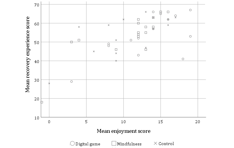 JMH - Digital Games and Mindfulness Apps: Comparison of Effects on