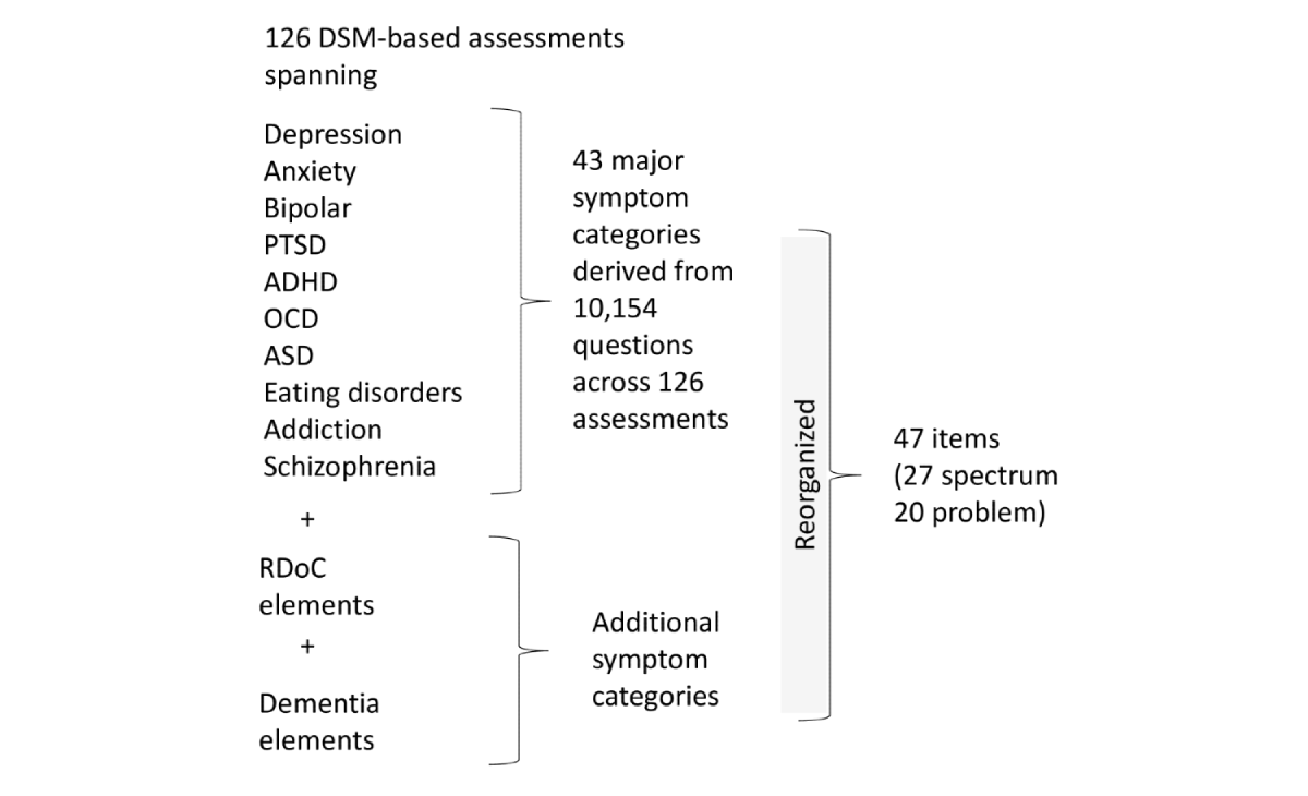 Jmh Assessment Of Population Well Being With The Mental Health Quotient Mhq Development And Usability Study Newson Jmir Mental Health