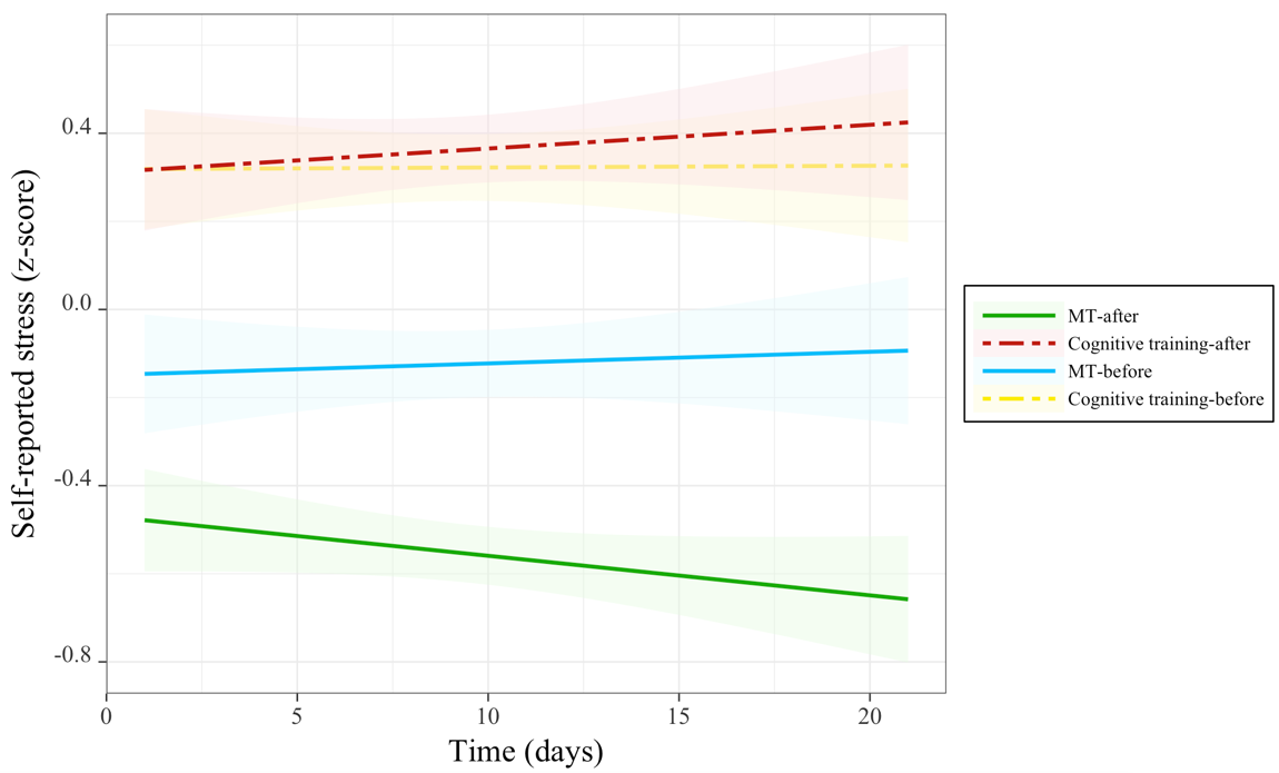 JMH - Effects of a Mindfulness Meditation App on Subjective