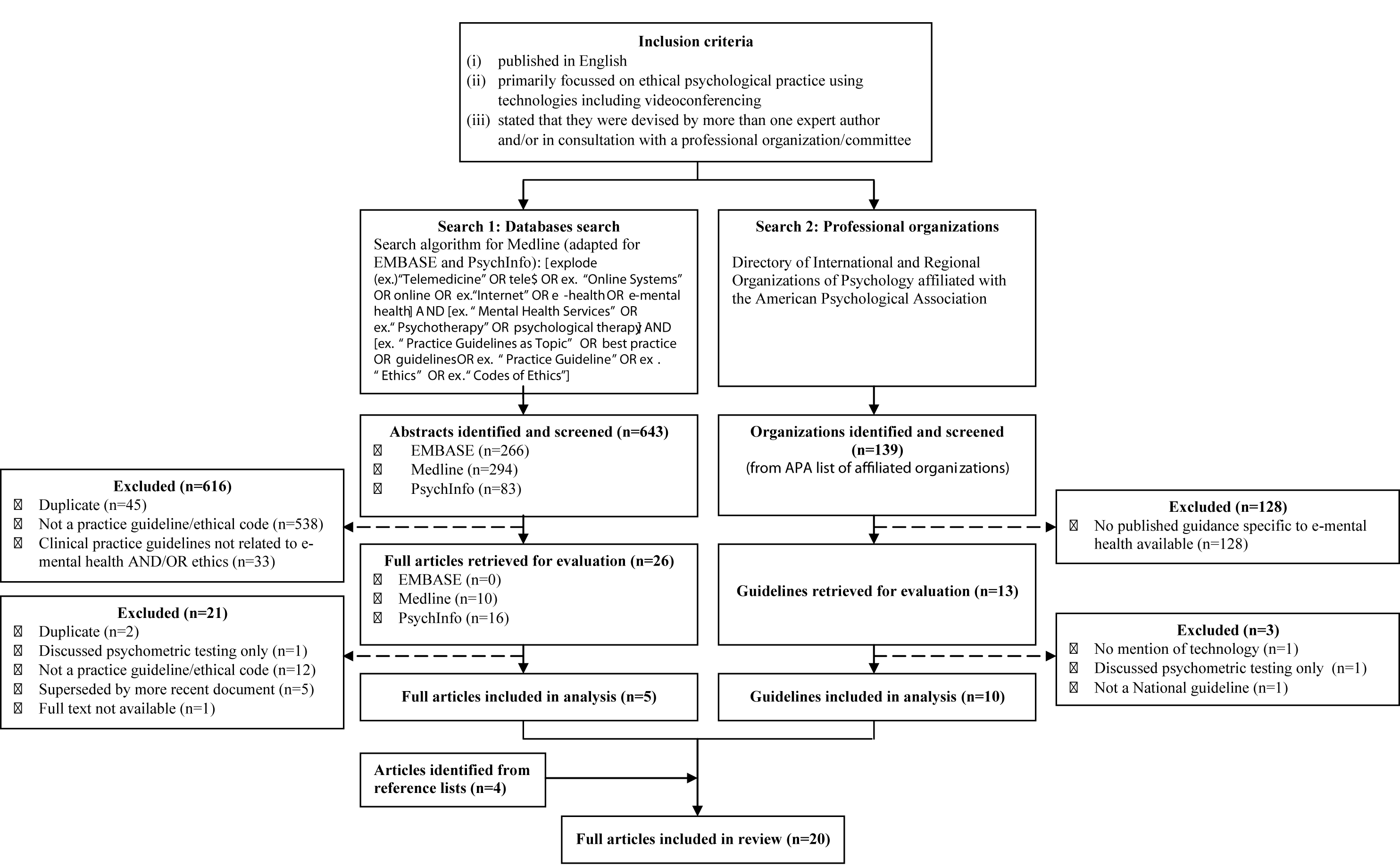 jmh consensus among international ethical guidelines for the preferred reporting items for systematic reviews and meta analyses prisma flowchart of the search and selection process of guidelines included in the