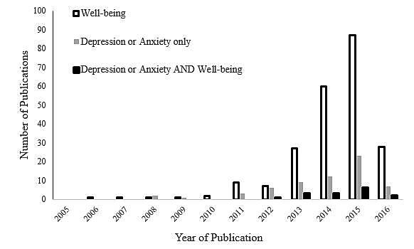 research paper on depression and anxiety Free research that covers introduction interest a research paper on adolescent depression diagnosis of adolescent depression difficult anxiety.